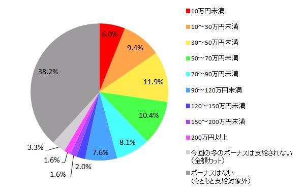 【図1-1 2016年冬のボーナス推定支給額(全体)】