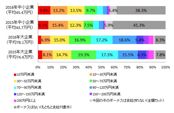 【図1-5 2015年冬のボーナス推定支給額との比較(企業規模別)】
