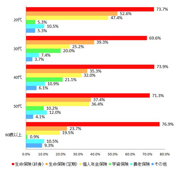 【図2-2 加入している生命保険(年代別)】