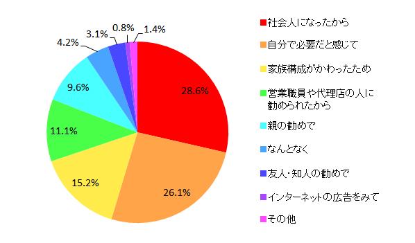 【図3-1 生命保険に加入したきっかけ】