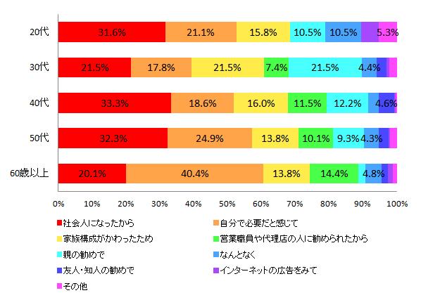 【図3-2 生命保険に加入したきっかけ(年代別)】