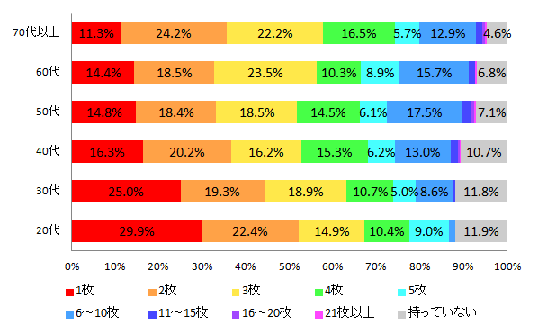 【図1-2 クレジットカードの保有枚数(年代別)】