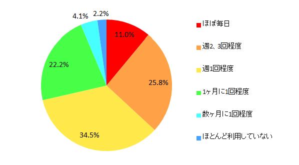 【図6 クレジットカードの利用頻度】