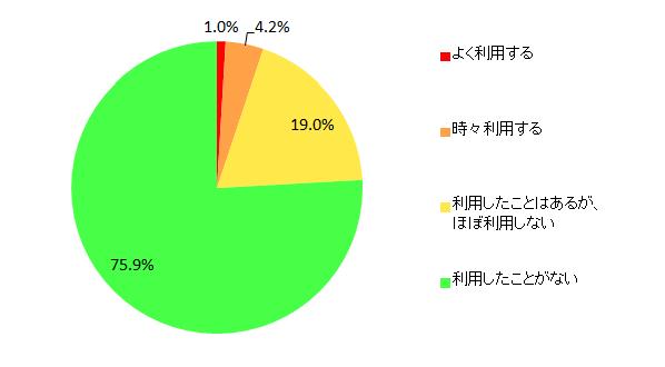 【図9 キャッシング機能利用の有無】