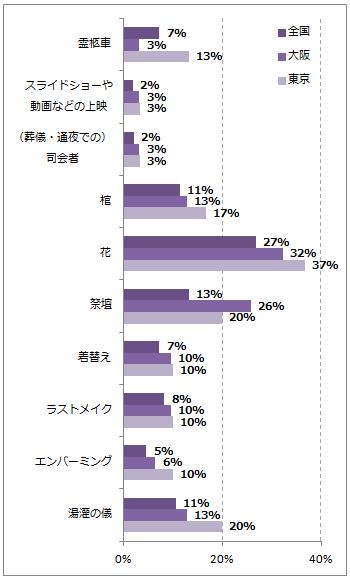 大阪の葬儀のこだわりポイントグラフ