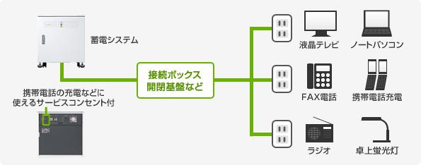 家庭での停電対策・節電対策!小〜中容量の家庭用蓄電池