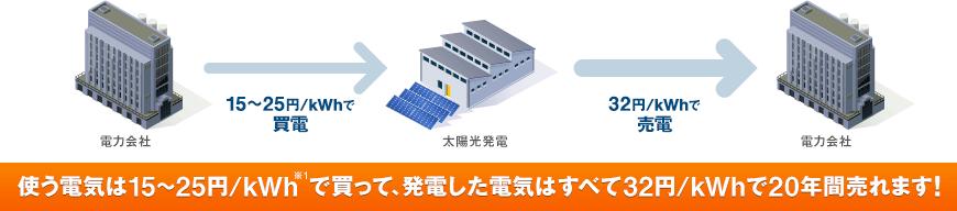 産業用太陽光発電 固定価格買取制度のイメージ
