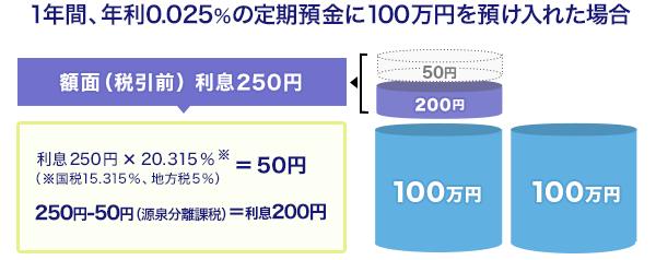 年利0.025%の定期預金に100万円を1年間預け入れた場合