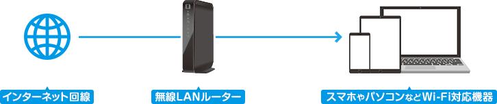 インターネット回線を無線LANルーターからスマホやパソコンなどWi-Fi対応機器へ送る。