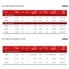 低価格ノートPC・タブレットPC向けAPUの主な仕様