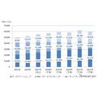 カーナビゲーション/PND/DA 世界市場推移と予測