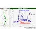 外環道の開通に伴う所要時間の変化(狭域分析)