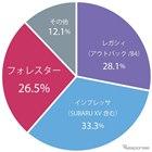 スバル車種別世界販売比率