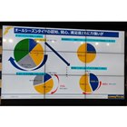 日本におけるオールシーズンタイヤの認知度を示すスライド資料。高速道路などのチェーン規制下でも走...