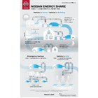 Nissan Energy