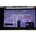 サイバーナビでレコーダーやTV番組を視聴する方法の概念図