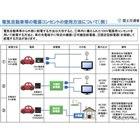 主な電気自動車等の電源コンセントの設置状況