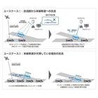 今回成功した2種類の実験のイメージ図。高速道路などでの合流について、本線の混雑状況の異なるケー...