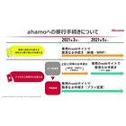 7位 ahamo、ドコモユーザーは「MNPの手続きなし」でプラン変更の手続きが可能に…12月18日