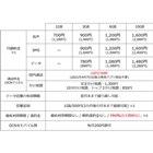 「OCN モバイル ONE」新料金プラン