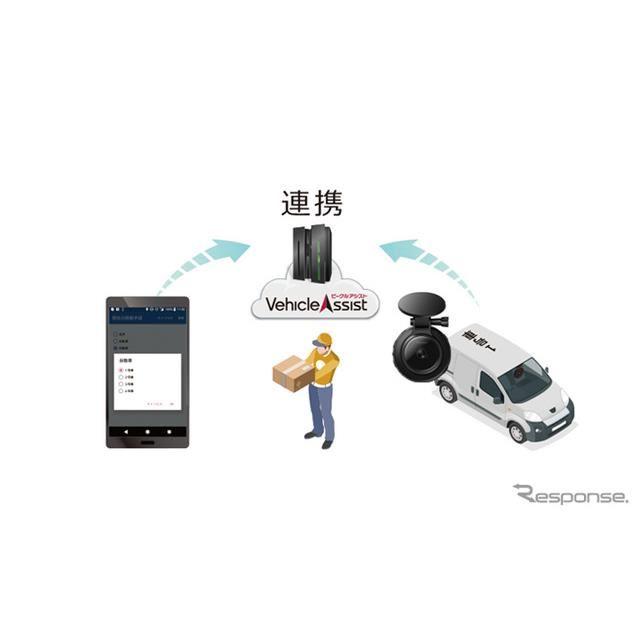 通信ドライブレコーダーとスマートフォンタブレットの連携イメージ