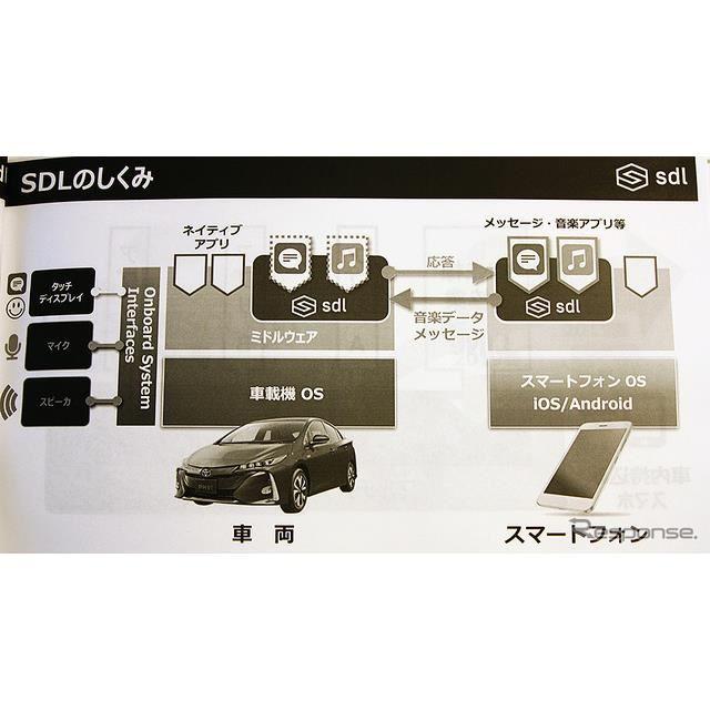 トヨタ・スマートデバイスリンク(SDL。CEATEC 2018)