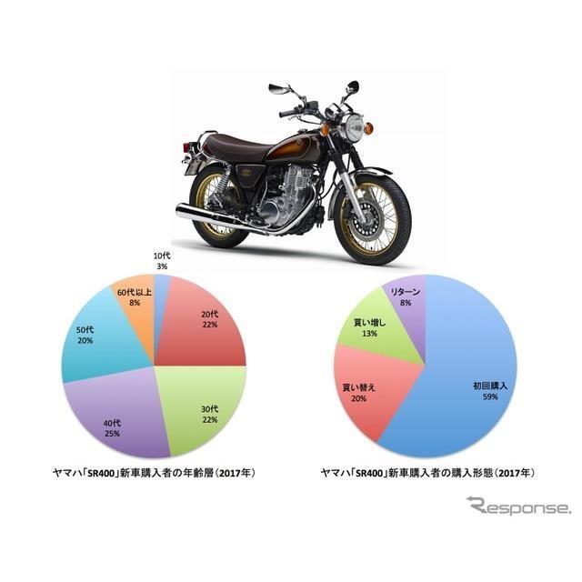 40年にわたるヤマハのロングセラー「SR400」。レトロなスタイルと裏腹に、10代・20代に受けているという