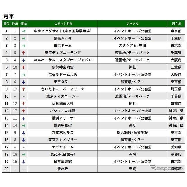 2019 ナビタイム スポット検索ランキング(電車)