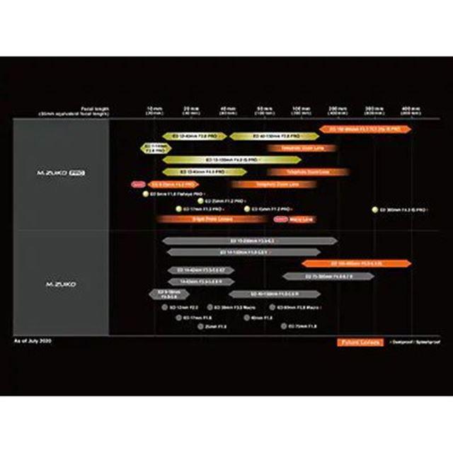 「M.ZUIKO DIGITAL」レンズの最新ロードマップ