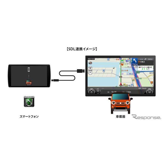 SDL連携イメージ