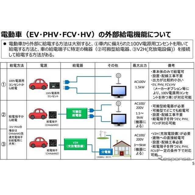 電動車の外部給電に活用するマニュアルの概要