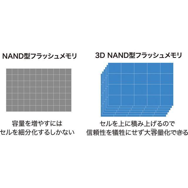 3D NAND型フラッシュメモリ採用により、高い耐久性とデータ転送の高速化を実現
