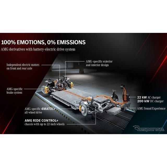 メルセデスAMGが開発中のブランド初のEVの車台