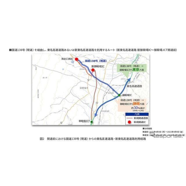 開通前における国道138号(現道)からの東名・新東名利用経路
