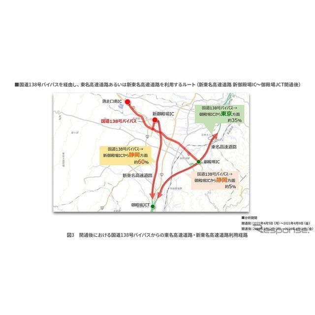 開通後における国道138号(現道)からの東名・新東名利用経路