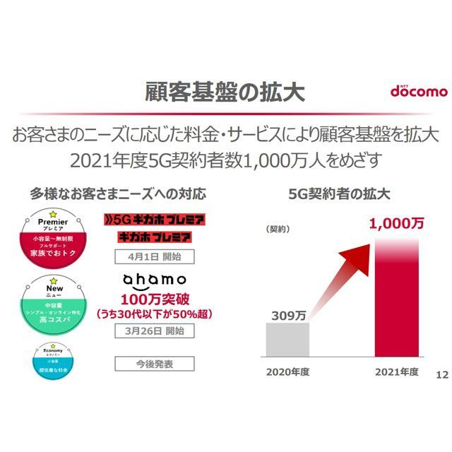 ドコモ「ahamo」が100万契約突破、さらに「小容量、超低廉な料金」も準備…5月12日