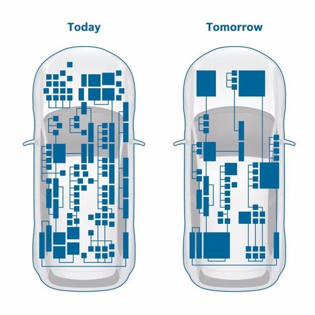 電気的なシステムの複雑化が急速に進む自動車。それを簡略化・高効率化すべく、ボッシュでは新たなビ...