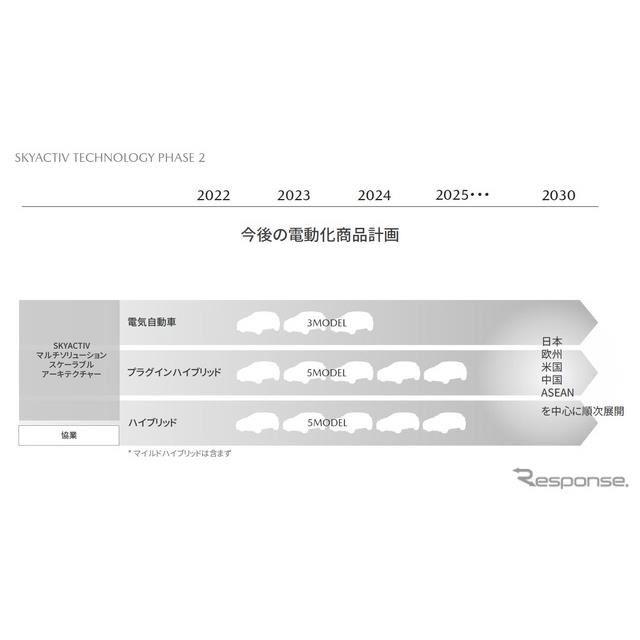 2030年に向けた新たな技術・商品の開発方針