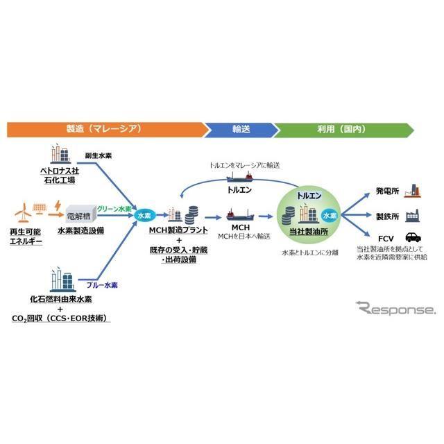 ENEOSとペトロナスグループによる協業の検討概要