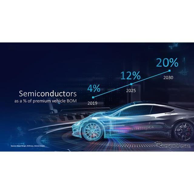 インテルが予測するプレミアムカーの部品に半導体が占める割合