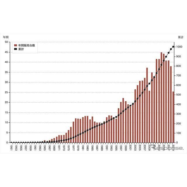 グローバル累計販売台数(〜2019年、単位は1万台)