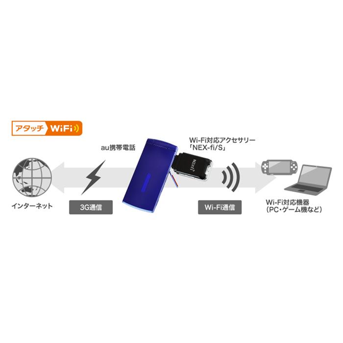 アタッチWiFi(サービスイメージ)