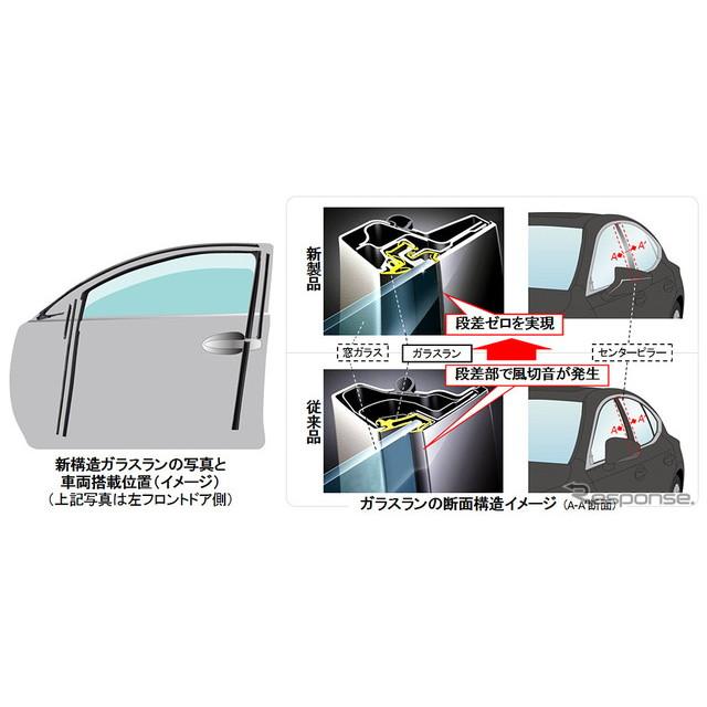 豊田合成は、クルマ側面のスタイリッシュな外観の実現に寄与するとともに、車室内の静粛性を高める「新構造...