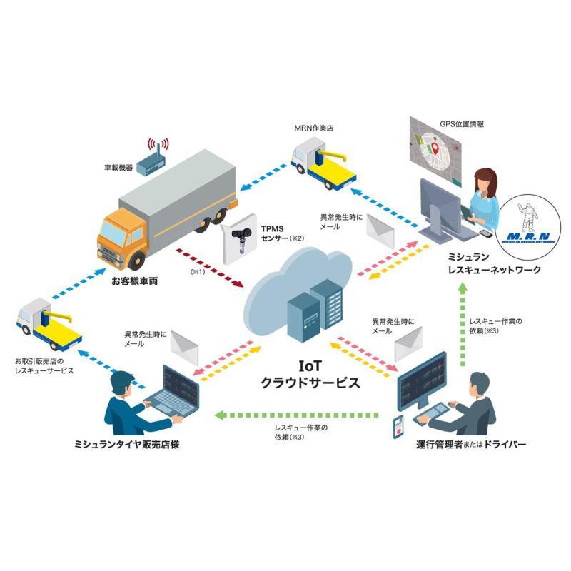 ミシュラン、IoTを活用したタイヤ管理システムの提供開始