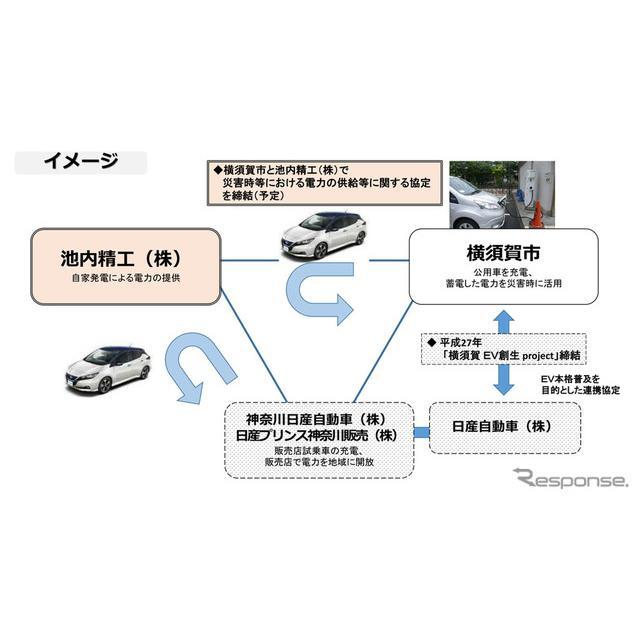 日産自動車、横須賀市の「災害時における電気自動車(EV)の活用」に参画
