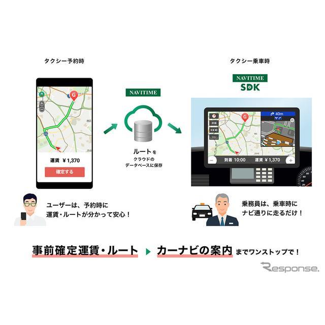 配車アプリでのルート確定からタクシー乗務員のナビゲーションまでワンストップで実現