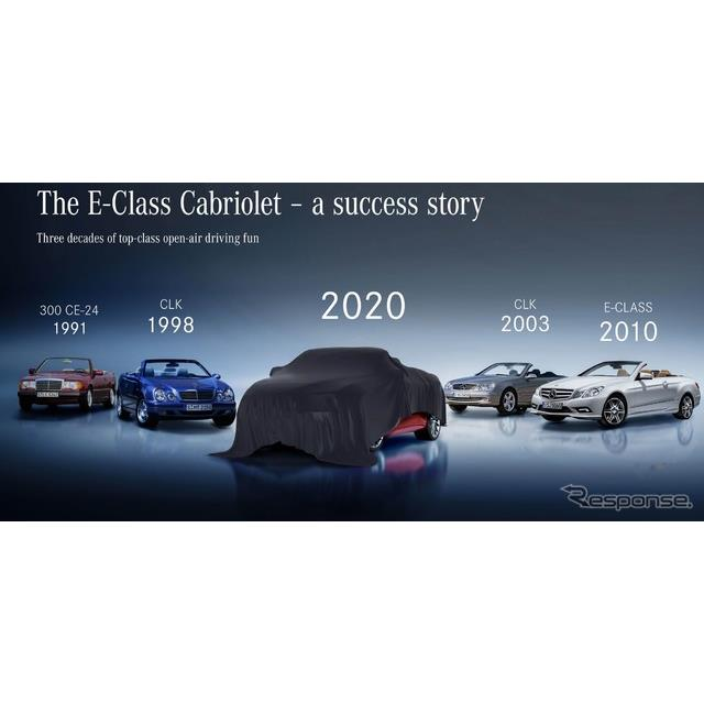 メルセデスベンツは5月18日、『Eクラスカブリオレ』(Mercedes-Benz E-Class Cabriolet)の改良新型を、5月...