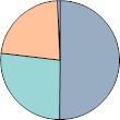 縁側カテゴリ別割合