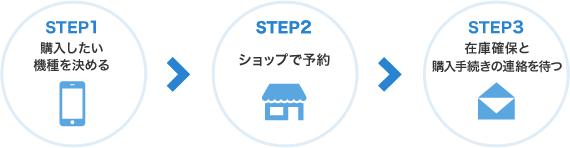 STEP1 購入したい機種を決める/STEP2 ショップで予約/STEP3 在庫確保と購入手続きの連絡を待つ