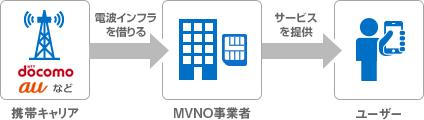 MVNO事業者が携帯キャリアから電波インフラを借り、ユーザーにサービスを提供しています